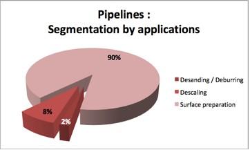 Pipelines data